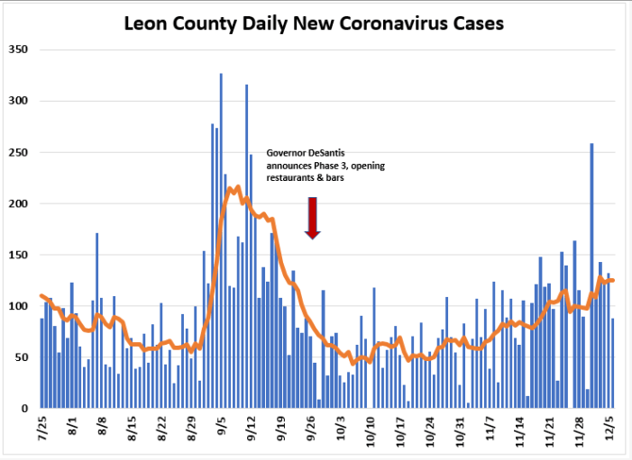 Weekly Report Ending Dec. 6th: Leon COVID Cases, Hospitalizations, Positivity Rate Up