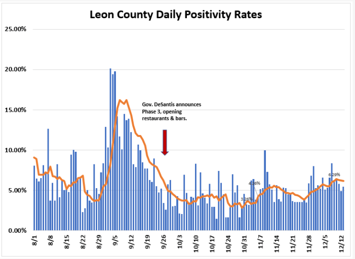 Weekly Report Ending Dec. 13th: Leon COVID Cases, Hospitalizations, Positivity Rate Up