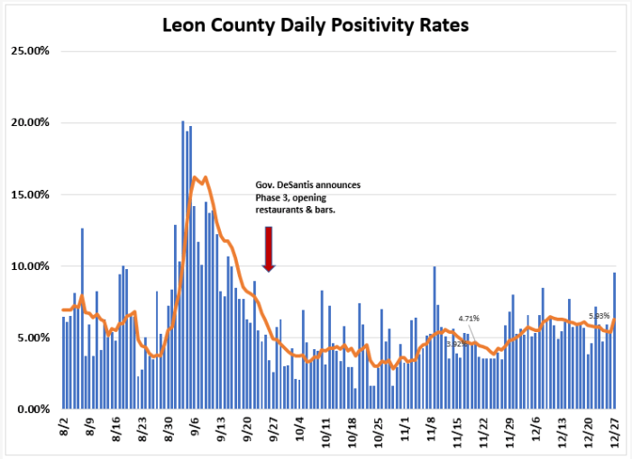 Weekly Report Ending Dec. 27th: Leon COVID Cases, Positivity Rate and Hospitalizations Up