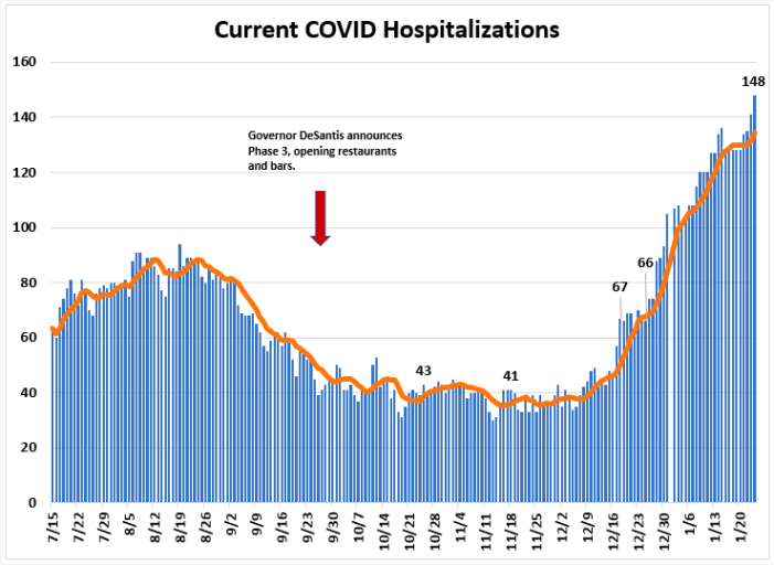 Weekly Report Ending Jan. 24th: Leon COVID Cases, Hospitalizations, and Positivity Rate Up
