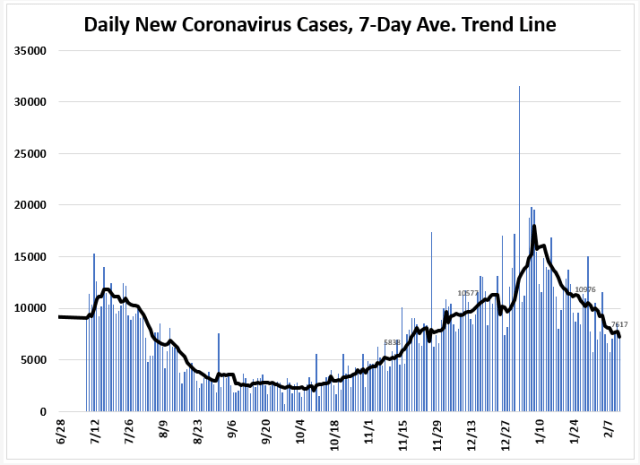 February 21 Tracking Florida Covid 19 Cases Hospitalizations And Fatalities Tallahassee Reports