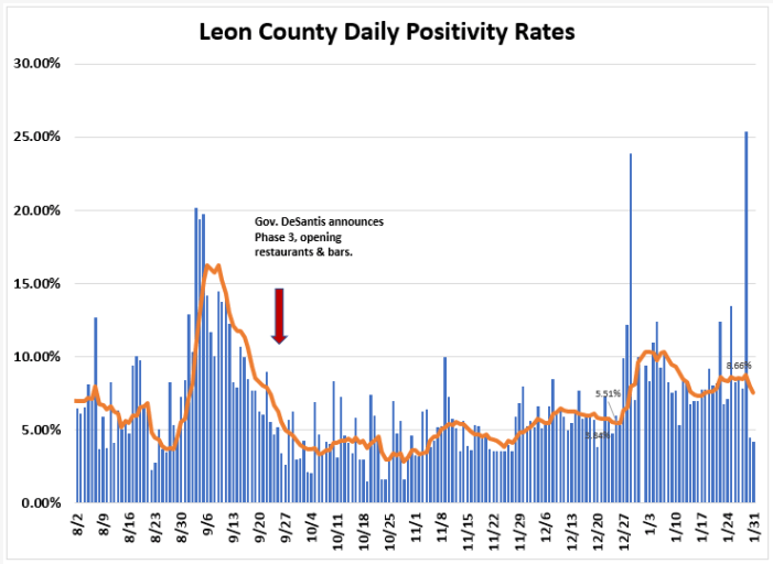 Weekly Report Ending Jan. 31st: Leon COVID Cases and Positivity Rate Down, Hospitalizations Unchanged