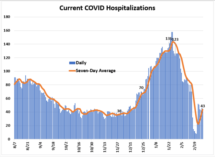 Weekly Report Ending Feb. 28th: Leon COVID Cases & Positivity Rate Down, Hospitalizations Up