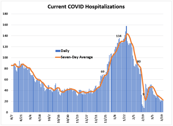 Weekly Report Ending March 21st: Leon COVID Cases, Positivity Rate, and Hospitalizations Down