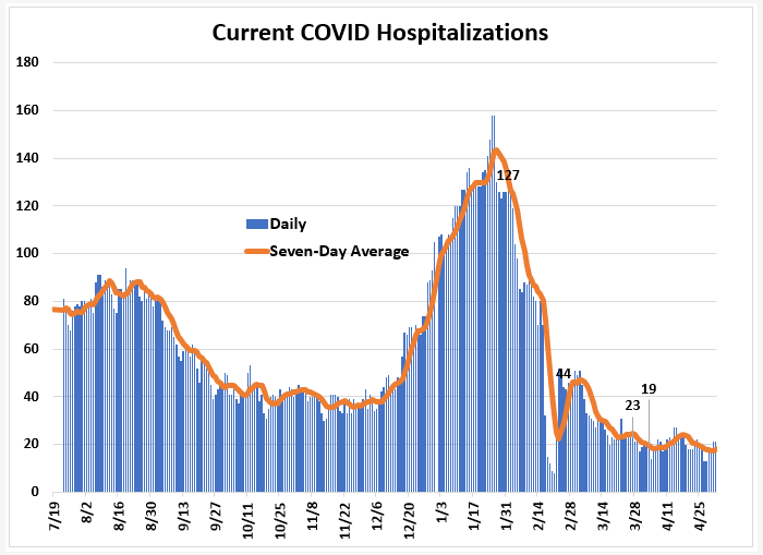 Weekly Report Ending May 2nd: Hospitalizations Down, Cases, Positivity Up