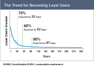chart for loyal customer trend