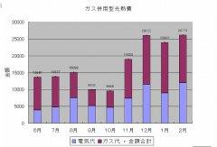 ガス併用グラフ