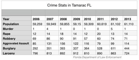CrimeStats-Tamarac1