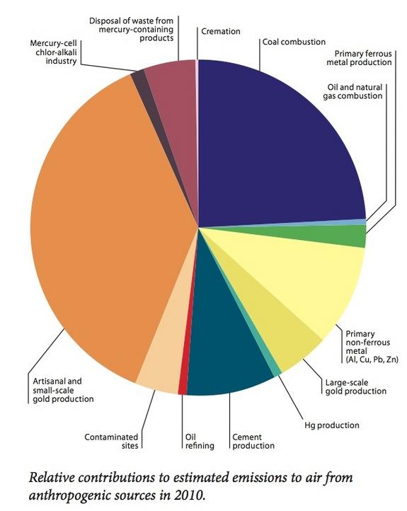 mercury-pollution-sources