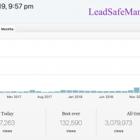 Monthly Views as of April 2019 Lead Safe Mama Stats