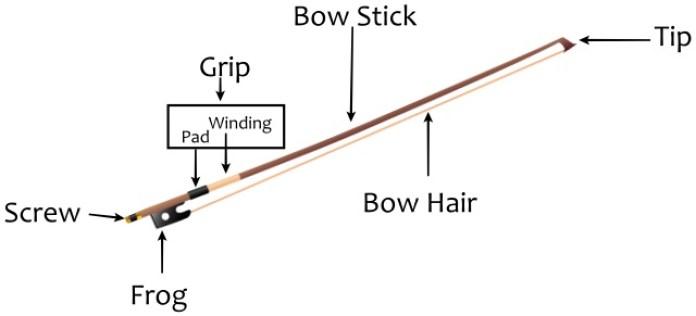 bagian-bagian bow