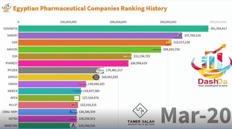 Top10 Egyptian Pharmaceutical companies 2020