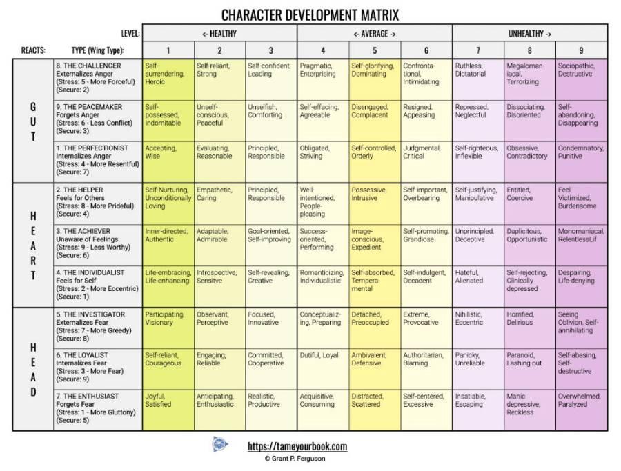 Character Development Matrix