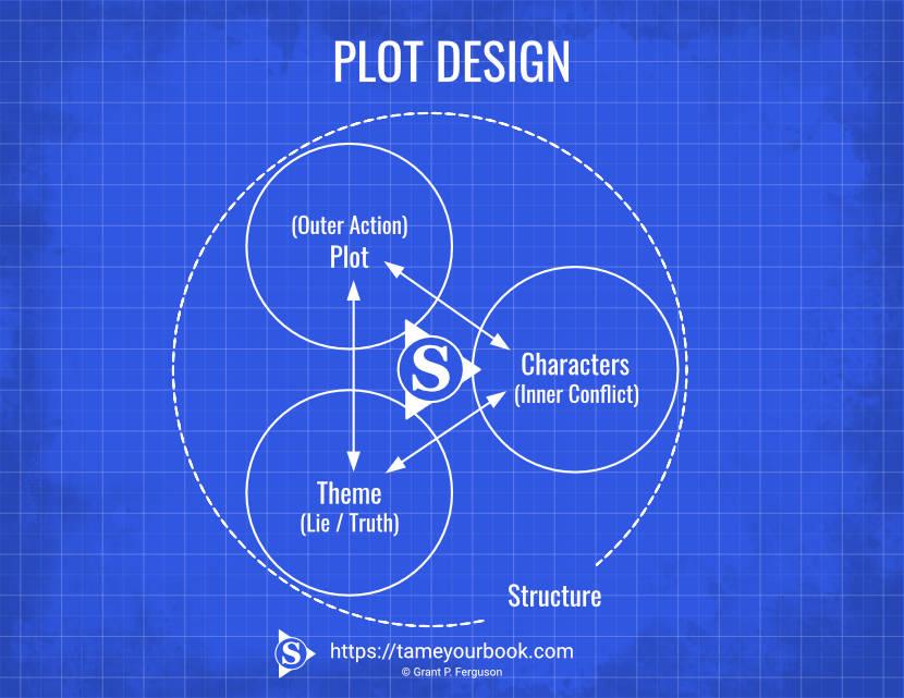 Plot Design