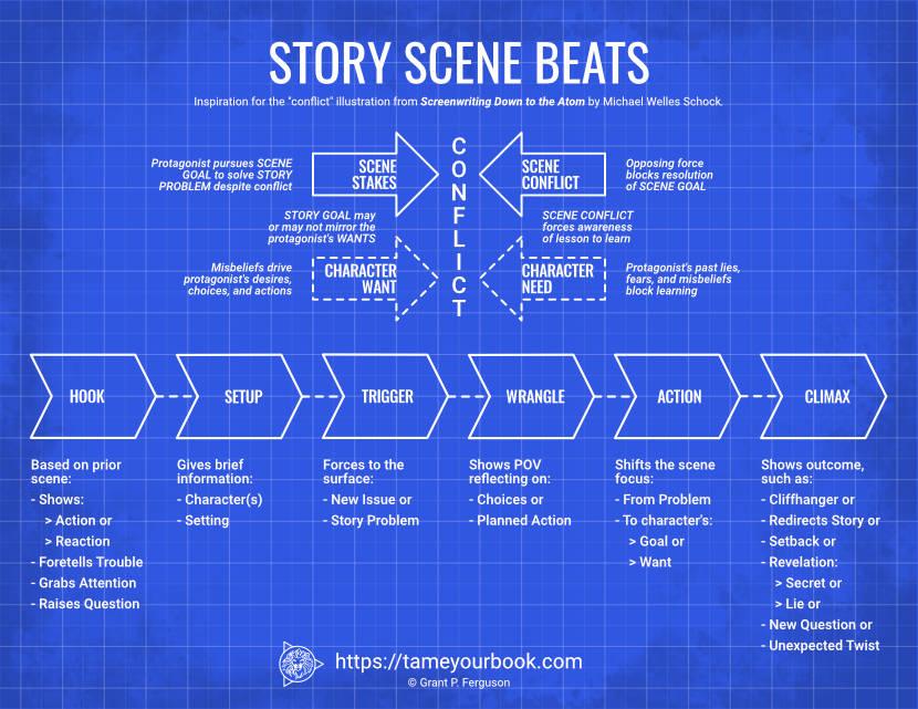 Story Scene Beats