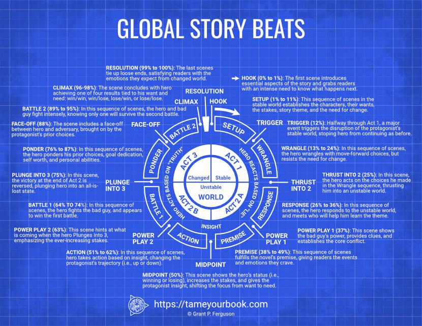 Global Story Beats