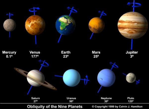 nine planets Tamil and Vedas