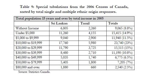 The Tamil Community in Canada: A Brief Overview