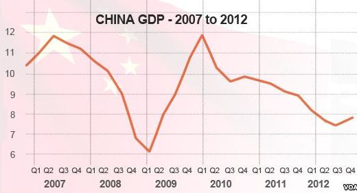 China's GDP growth decline
