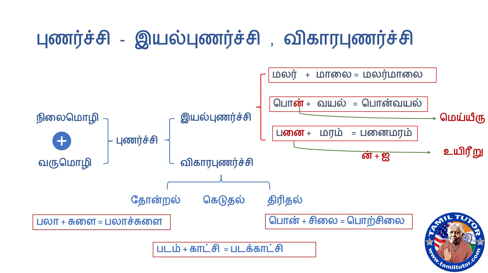 Punarchi - Tamil Grammar