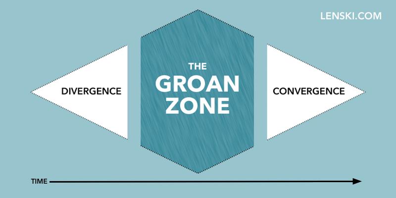 groan zone diagram