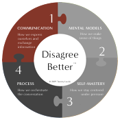 Dimension 1: Communication