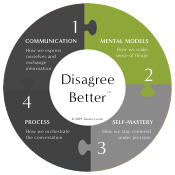 Dimension 2: Mental models