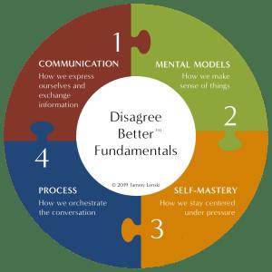 The Disagree Better Framework