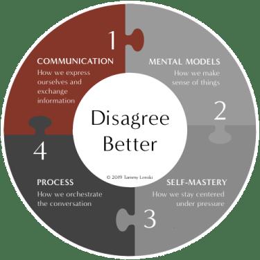 Diagram of Dimension 1, Communication