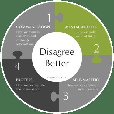Diagram of Dimension 2, Mental Models