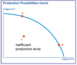 production possibilities curve | Tamoclass