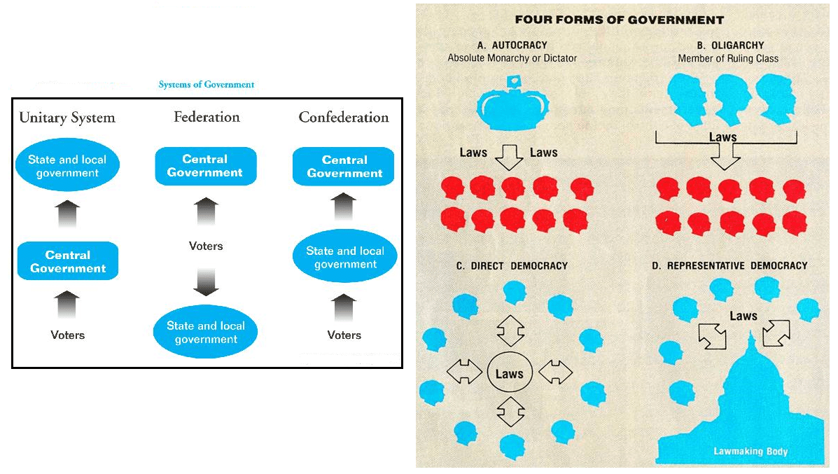 Copy Of Types Of Government Overview Less S Tes Te Ch