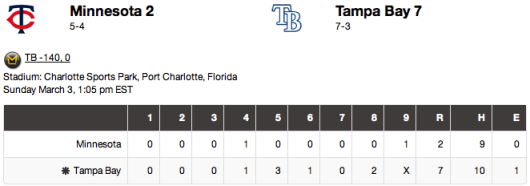 Rays 3/3/13 box score (Courtesy of AOL Sports)