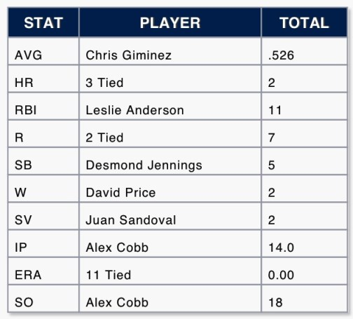 Rays stats leaders (as of 3/14/13)