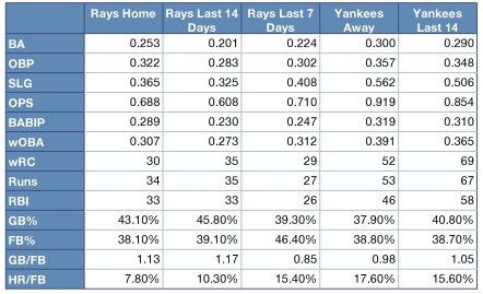 Rays and Yankees offensive production