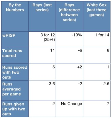 Rays and White Sox by the numbers