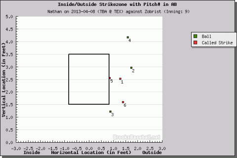 Both pitches number one and six -- both called strikes -- were absolutely horrendous. Bring us the head of Marty Foster! (Pitch f/x courtesy of Brooks Baseball)