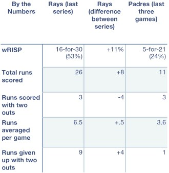 Rays and Padres by the numbers