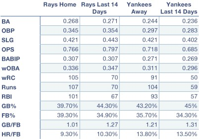 Rays and Yankees offensive production at home, away, and over the last 14 days