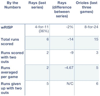 Rays and Orioles by the numbers