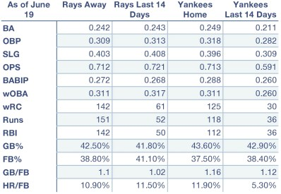 Rays and Yankees offensive production at home, away, and over the last 14 days (as of June 19).
