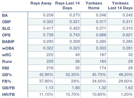Rays and Yankees offensive production at home, away, and over the last 14 days.