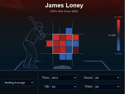 James Loney hot-zone map. (Courtesy of ESPN.com)