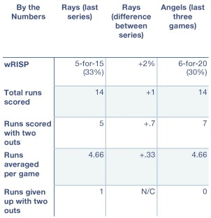 Rays and Angels, by the numbers.