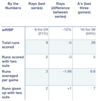 Rays and A's, by the numbers.