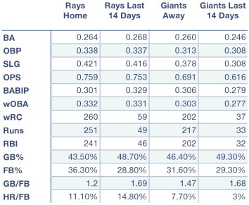 Rays and Giants offensive production at home, away, and over the last 14 days.