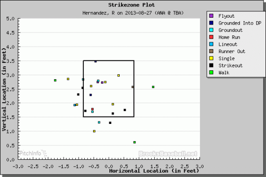 Roberto Hernandez at-bat results. (Courtesy of Brooks Baseball)