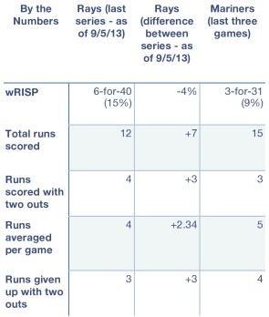 Rays and Mariners, by the numbers.