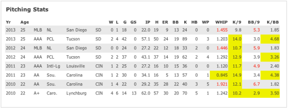 Very good performances over meaningful innings pitched are highlighted; red ratios are worrisome. (Courtesy of Scoutingbook.com)
