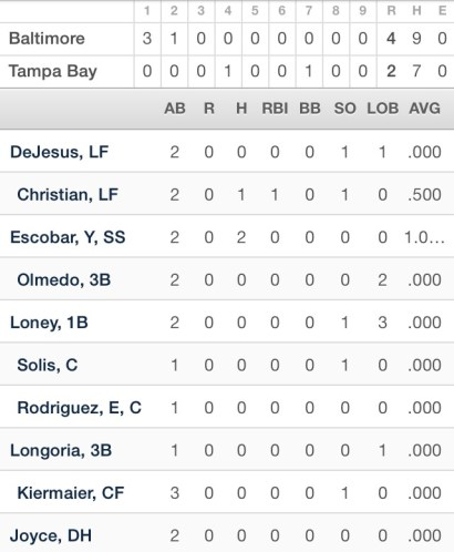 Rays box-score and offensive line.